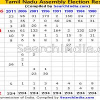 Tamil Nadu 2016 Assembly Election Results