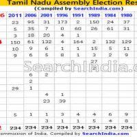 Tamil Nadu 2016 Assembly Election Results