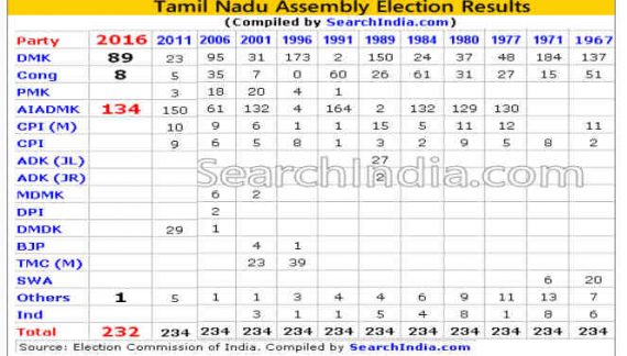 Tamil Nadu Election Results – 2016