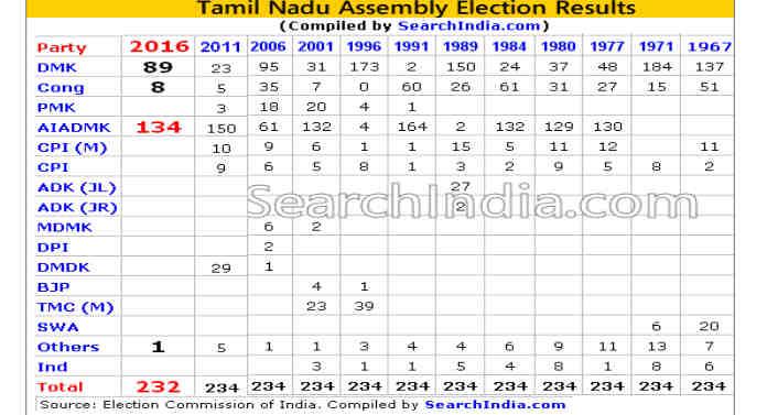 Tamil Nadu Election Results – 2016